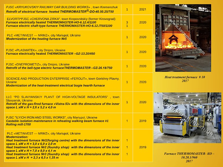 Kerammash industrial furnaces reference-list page 2