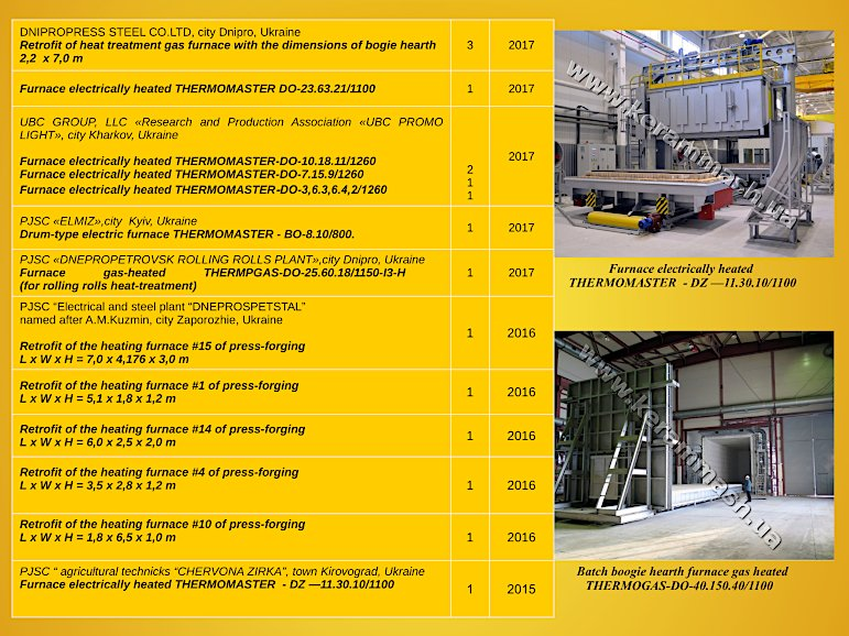 Kerammash industrial furnaces reference-list page 5