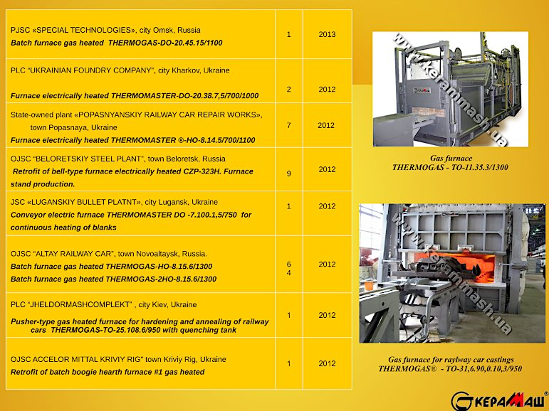 Kerammash industrial furnaces reference-list page 9
